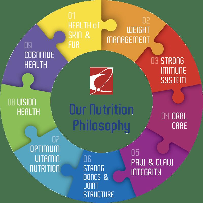 Çağatay Pet Food Nutrition Philosophy